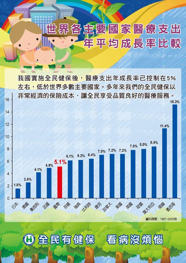 世界各主要國家醫療支出年平均成長率比較