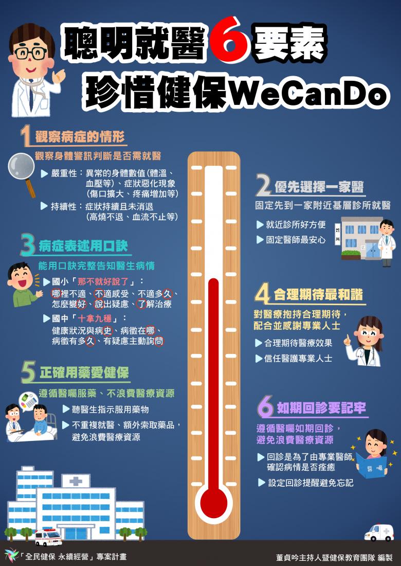 「聰明就醫6要素 珍惜健保WeCanDo」海報